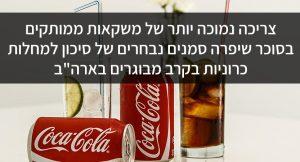 """צריכה נמוכה יותר של משקאות ממותקים בסוכר שיפרה סמנים נבחרים של סיכון למחלות כרוניות בקרב מבוגרים בארה""""ב"""